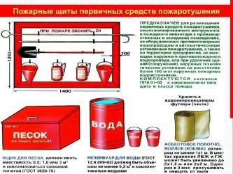 Какие противопожарные средства используются для тушения пожара?