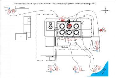 План тушения пожара на элеватор шнековый транспортер тш 1