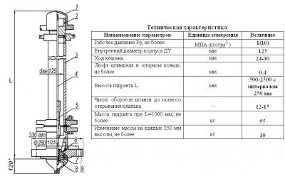 Максимальная высота пожарного гидранта