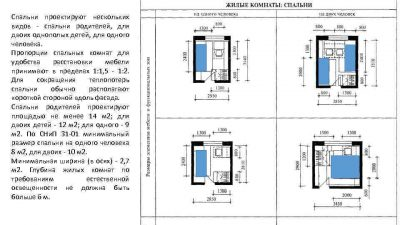 Оптимальные соотношения размеров комнат дома СНИП