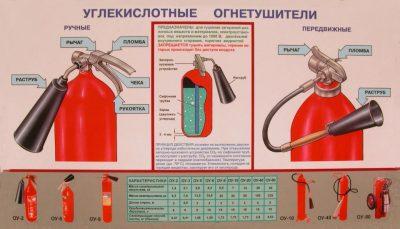 В каких случаях могут применяться углекислотные огнетушители?