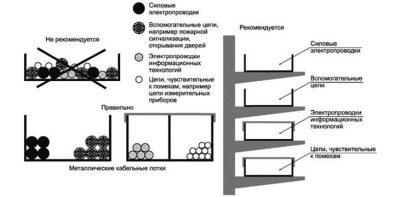Расстояние между силовыми и слаботочными кабелями ПУЭ
