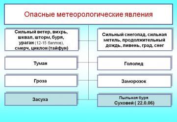 Какие существуют категории опасности метеорологического явления?