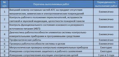 Регламентные работы по техническому обслуживанию пожарной сигнализации