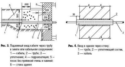 Герметизация кабельных вводов ПУЭ