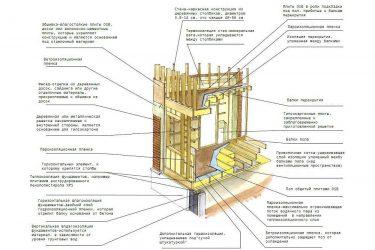 СНИП каркасные деревянные конструкции
