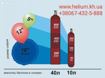 Опасен ли баллон с гелием для шариков?