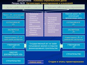 Рабочий проект и рабочая документация отличия