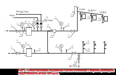 Гидравлическое испытание трубопроводов систем отопления СНИП