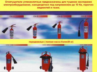 Каким огнетушителем можно тушить электроустановки?
