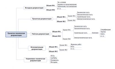 Чем отличается проектная документация от рабочей документации?
