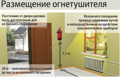 Высота расположения огнетушителя от пола